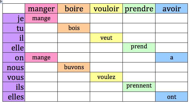 ISM Français 1: Fr 1.3 pp 67-72 Grammaire
