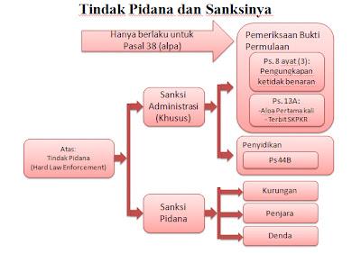 Gambar Pelanggaran Hukum Pidana Artikel Ilmiah Lengkap Artikel Pendidikan Magister Akuntansi Sistem Pemungutan Pajak Di Indonesia