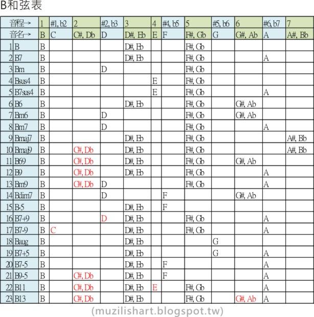 MUZILISHART 謬思樂想 ~: 和弦總表Chord Groups(樂理中高階)