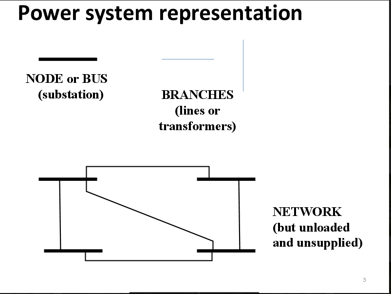 Engineering & technology: Power System
