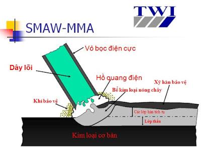 Quá trình hàn điện có thuốc bảo vệ (SMAWor MMA)