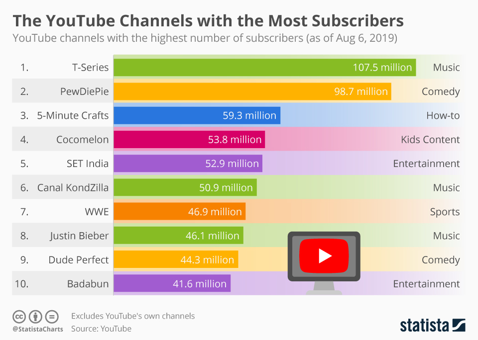 10 most-subscribed YouTube channels