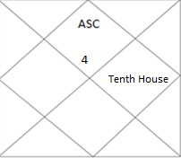 north Indian horoscope showing tenth house