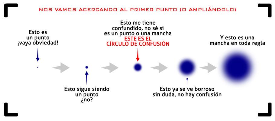 Círculo de confusión