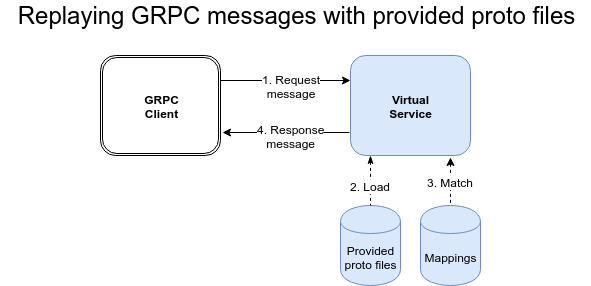 gRPC API mocking or service virtualization