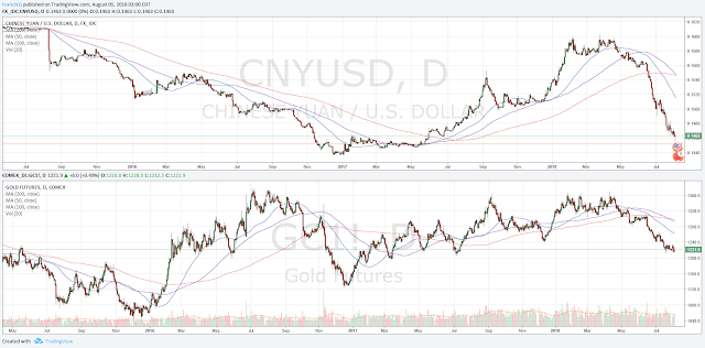 Chinese Yuan (top chart) Vs Gold futures (bottom chart)