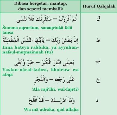 Contoh Bacaan Qalqalah Sugra