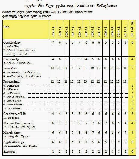 AL Biology Past Paper question pattern   Sri Lankan Higher