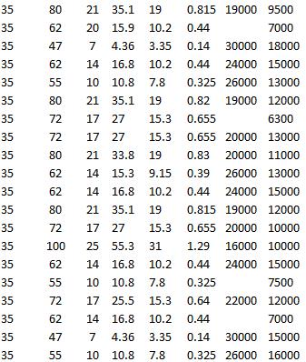 SKF 6207-2RS1, SKF 6207, SKF E2.6307-2Z, SKF E2.6007-2Z, SKF 6007-RZ, SKF 6307 M, SKF 6207-2Z, SKF 6407