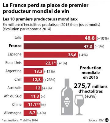 blog vin Beaux-Vins Matteo Renzi production vin italien français meilleur