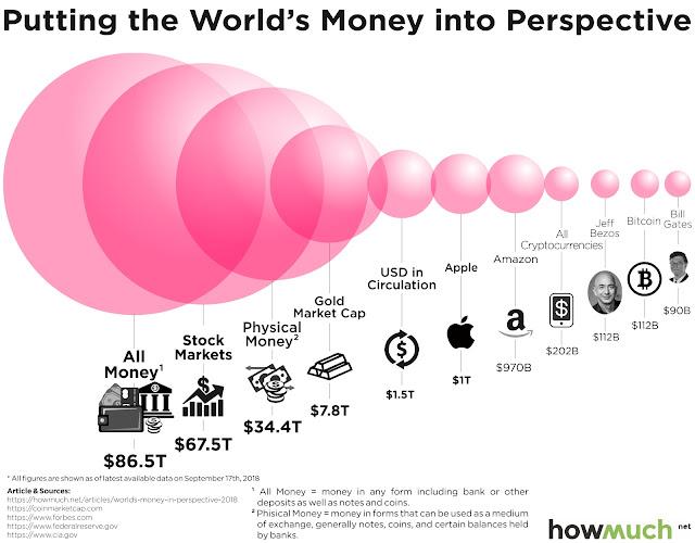 Você já se perguntou quanto dinheiro existe no mundo?