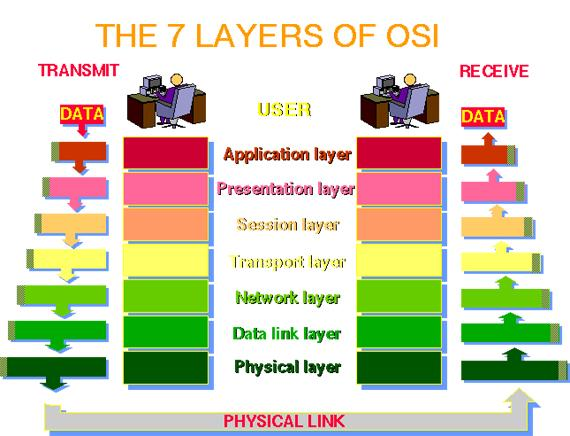 Feature of OSI Model