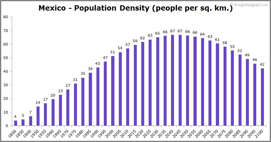 Mexico  Population Density (people per sq. km.)