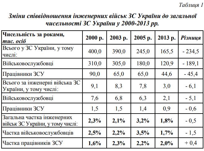 Зміни співвідношення інженерних військ ЗС України до загальної чисельності ЗС України у 2000-2013 рр.