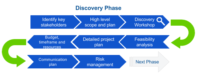 discovery phase project management