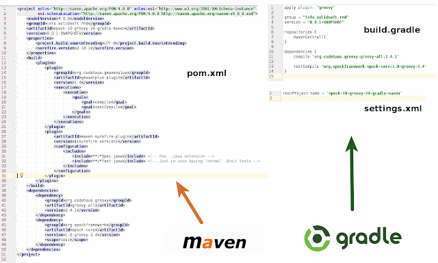 Maven or Gradle which tool to learn