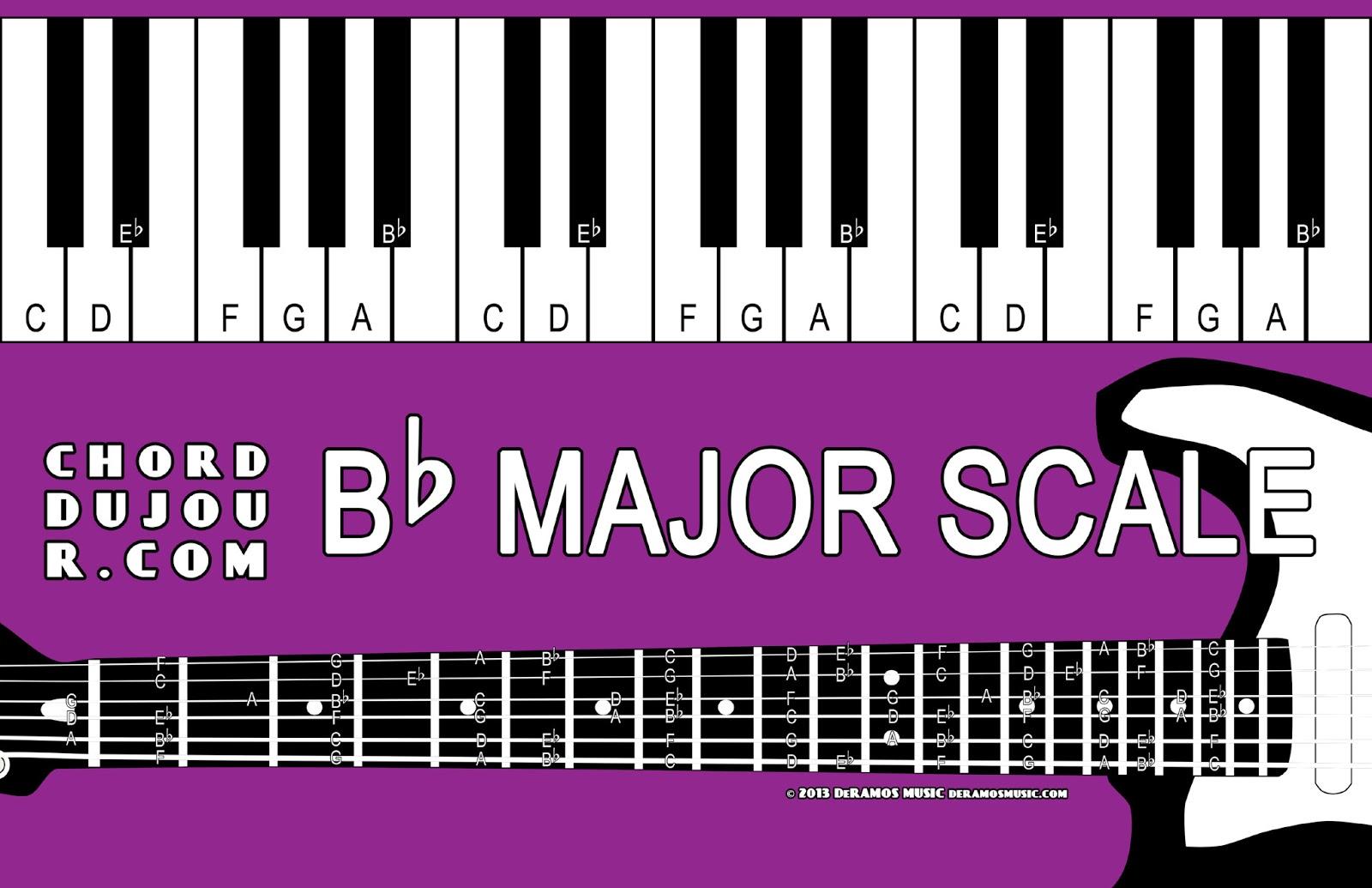 Chord Du Jour Dictionary Bb Major Scale