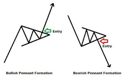 The Flag and Pennant Binary Options Trading Strategy