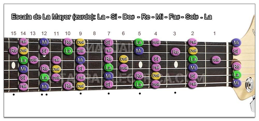 Escala Guitarra La mayor - A (Zurdo)