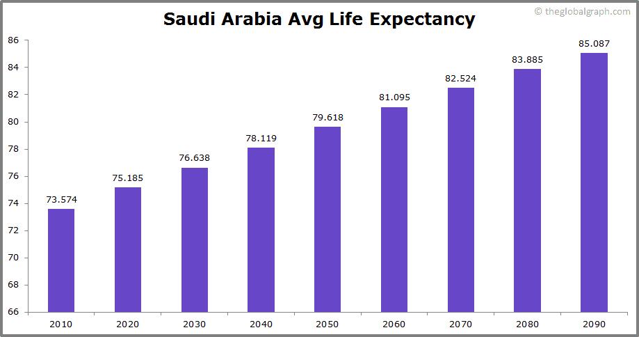 Saudi Arabia  Avg Life Expectancy