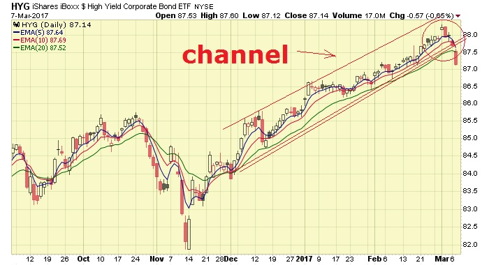 the chart that could be flashing a sell signal for stocks