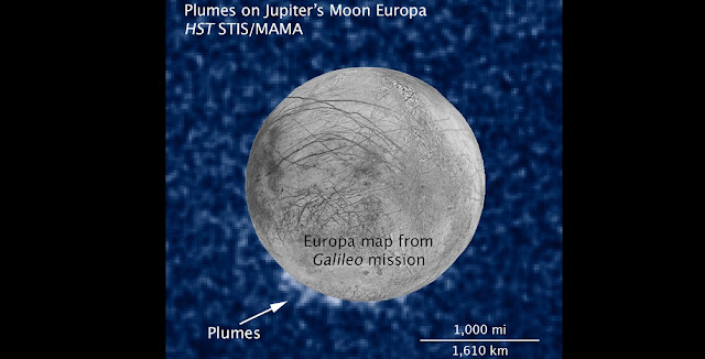 This composite image includes data from Hubble's Space Telescope Imaging Spectrograph, which shows suspected plumes of water vapor erupting at the 7 o'clock position off the limb of Jupiter's moon Europa. The image of Europa, superimposed on the Hubble data, is assembled from data from the Galileo and Voyager missions. Credit: NASA, ESA, W. Sparks (STScI), the USGS Astrogeology Science Center, and Z. Levay (STScI)