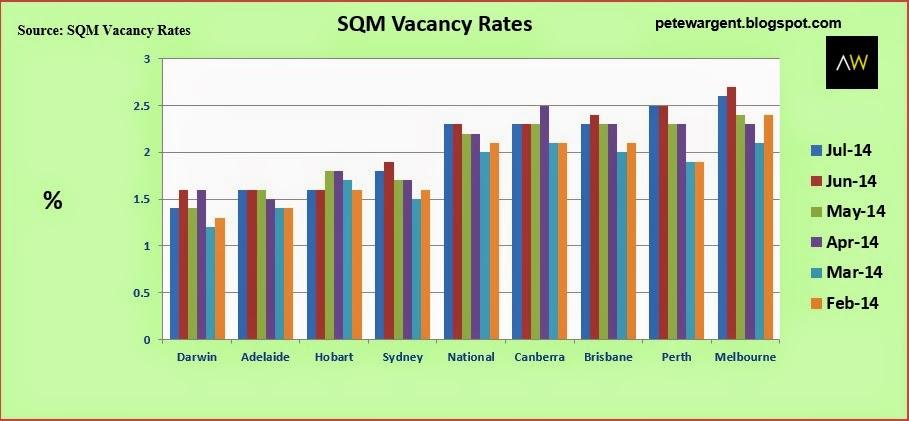 sqm vacancy rates