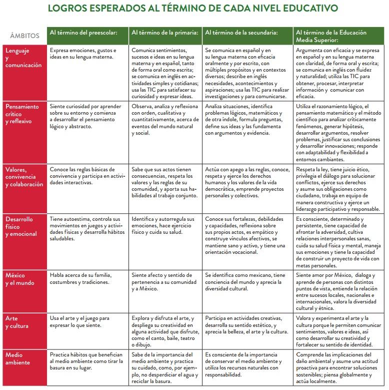 los logros esperados al t u00e9rmino de cada nivel educativo de los fines de la educaci u00f3n del siglo