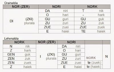 Resultado de imagen de nor nori nork