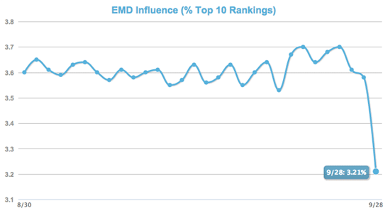 EMD Influence on search engine