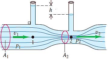 venturimeter, fluida dinamis