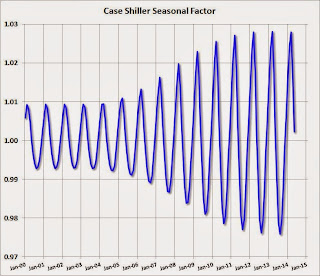 Case Shiller Seasonal Factors