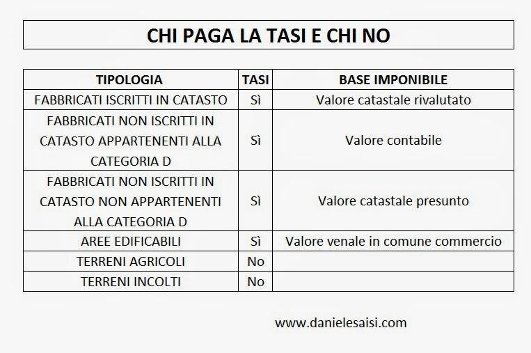 Daniele Saisi Blog Tasi Quando Si Paga E Chi La Paga Esempi Pratici
