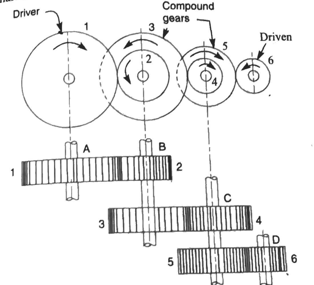 What Is Gear Train And Explain The Different Types Of