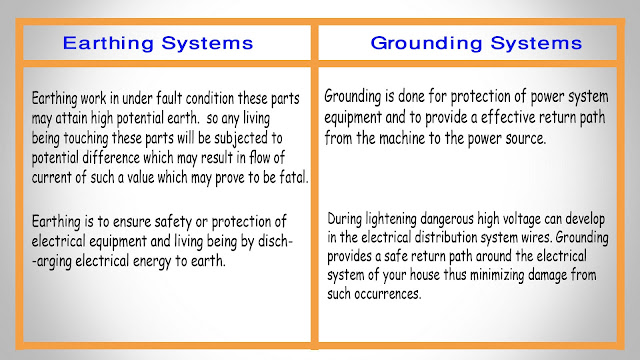 Earthing Systems vs. Electrical Grounding Difference between ...