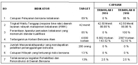 Badan Penanggulangan Bencana Daerah (BPBD) Kabupaten Bogor 237