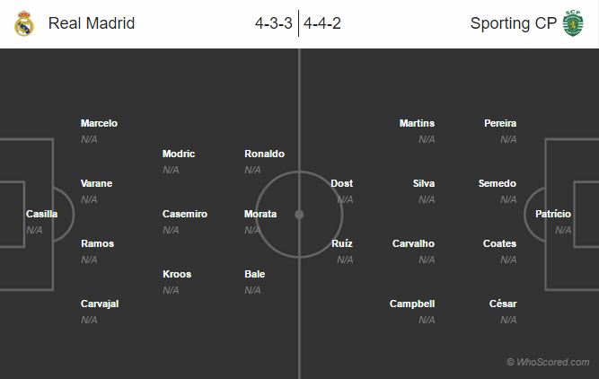 Possible Lineups, Team News, Stats – Real Madrid vs Sporting CP