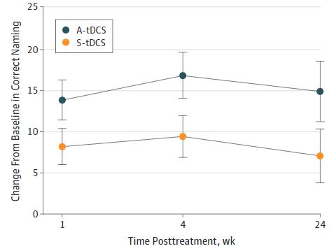 図:tDCSで失語症治療