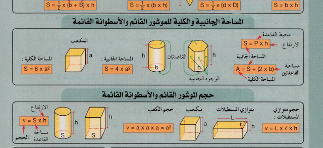 قواعد الخاصة بمادة الرياضيات للمستوى السادس ابتدائي