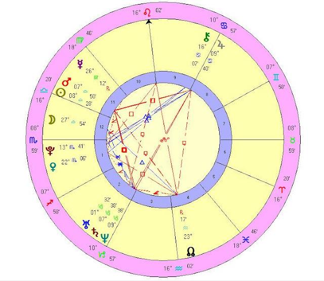 Horoscope birth chart Brie Larson