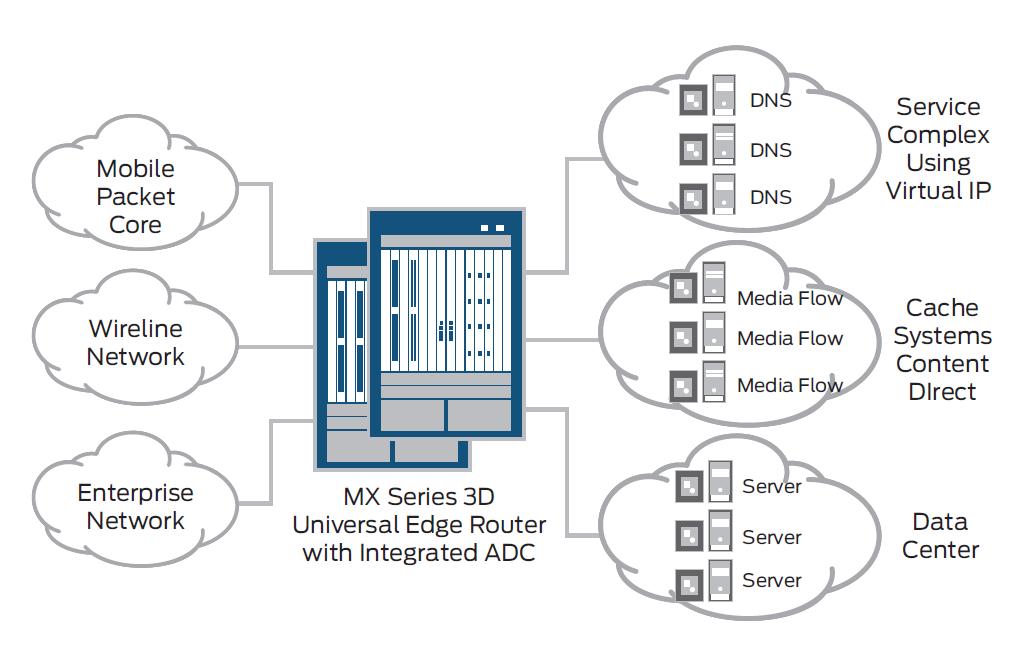 Broadband Traffic Management: Juniper Integrates Radware's