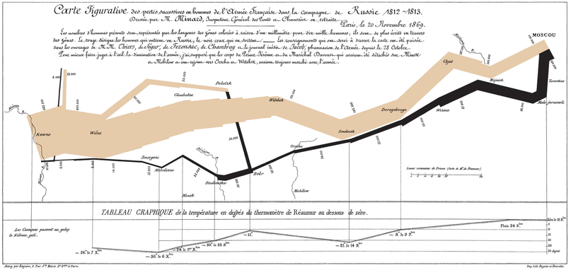 probably the most famous example of a sankey diagram is charles minard's  map of napoleon's russian campaign of 1812