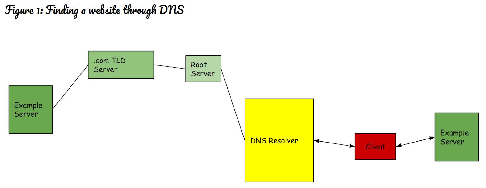 Diagram berjudul Menemukan situs web melalui DNS, dengan tujuh kotak beragam warna, ukuran, dan bentuk dihubungkan dengan garis ke berbagai arah.