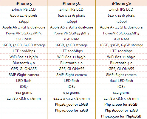iphone 5s vs 5c specs new iphone with new colours blogmytuts 8636