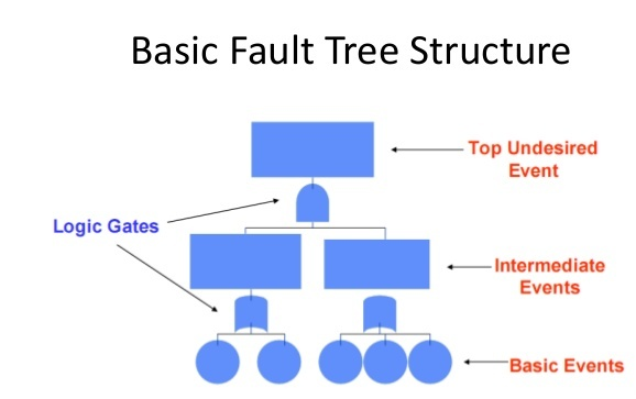 High Quality The Top Level Of The Fault Tree Is The Undesirable Event. The Middle Events  Are Intermediate Events And The Basic Events Are At The Bottom.