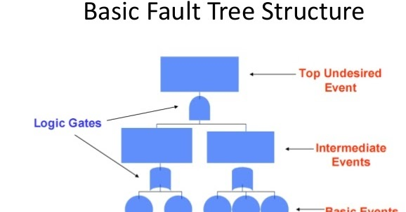 Marine Engineering Fault Tree Analysis Fta