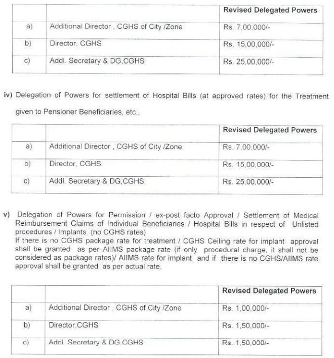 Delegation Of Powers For Settlement Of Reimbursement