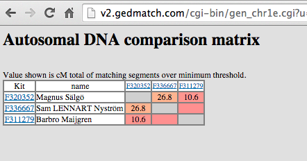 GEDMATCH and WikiTree - WikiTree G2G