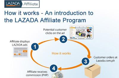 Cara mendapatkan penghasilan uang dari lazada -toko online-
