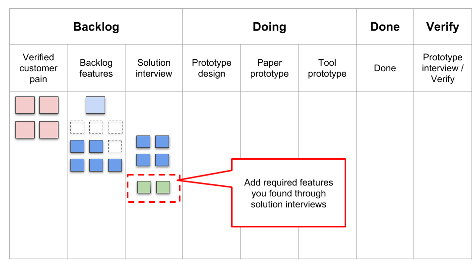 Add required features you found through solution interviews